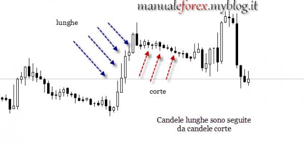 Grafici candele forex